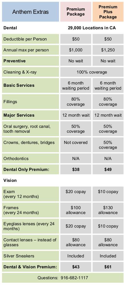 Anthem Medicare Supplement Plan G & F Rates Los Angeles